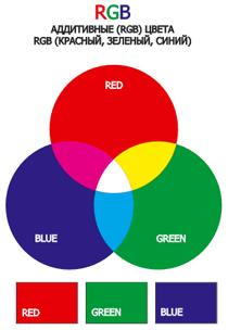 Как из красного цвета сделать синий 161